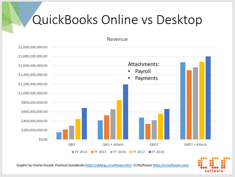 Is QuickBooks Desktop dead?